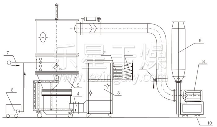 沸腾制粒干燥机结构示意图